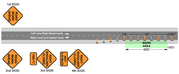 Traffic Control Plans - Shoulder Closure - Step 6