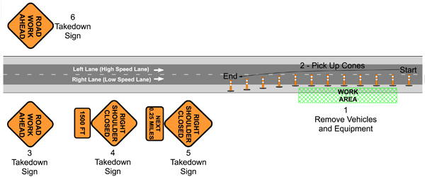 Traffic Control Plans - Shoulder Closure - Removal