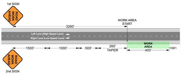 Traffic Control Plans - Shoulder Closure - Step 2