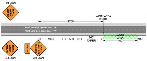 Traffic Control Plans - Shoulder Closure - Step 3