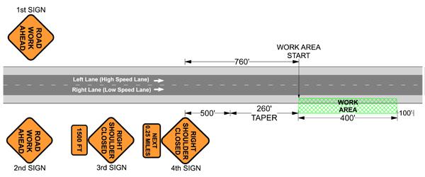 Traffic Control Plans - Shoulder Closure - Step 4