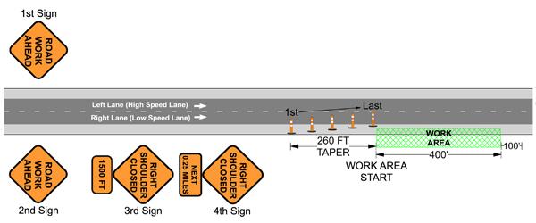 Traffic Control Plans - Shoulder Closure - Set Taper